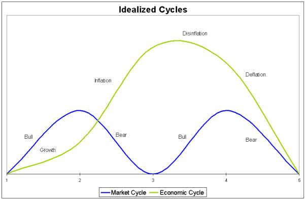 idealized cycles